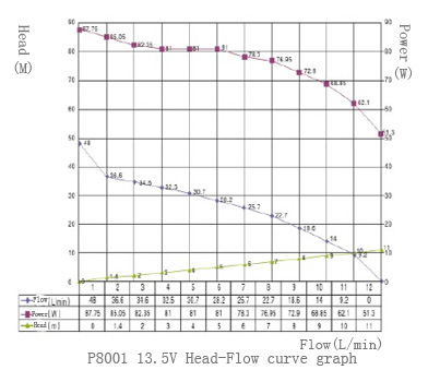 Head-Flow Cure of P8001