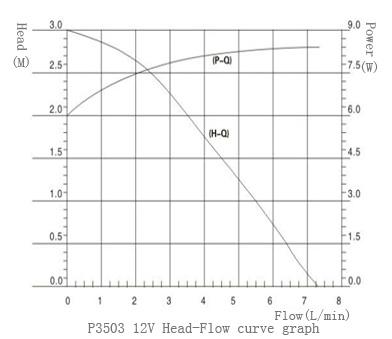 Head-Flow Cure of P3503