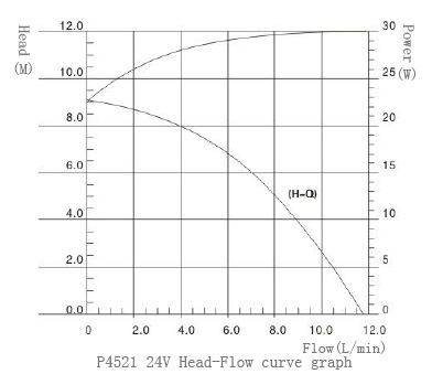 Head-fow curve graph of P4521
